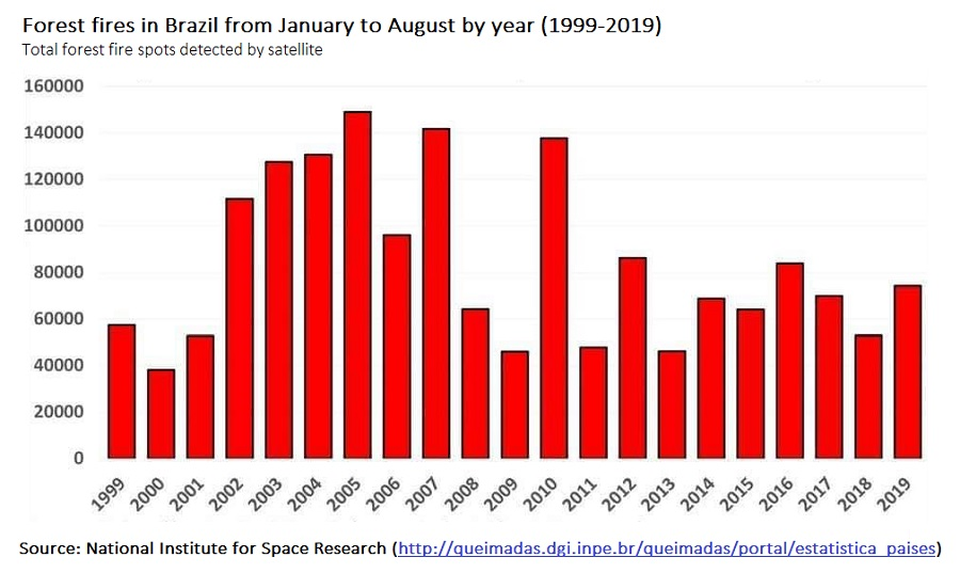 While the number of fires in 2019 is indeed 80% higher than in 2018, it's just 7% higher than the average over the last 10 years ago.