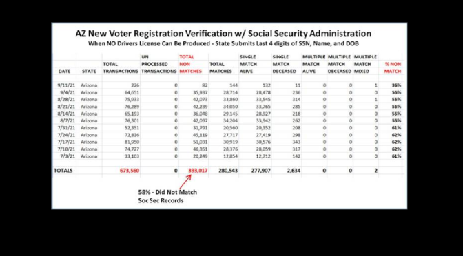 AZ Processed 673,000 Voter Identities With The Social Security Administration… 58% Had NO MATCH FOUND